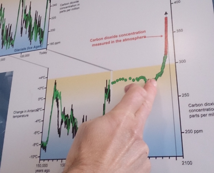 graph showing 150,000 years of temperature  and CO2 from ice core from the Antartica with a finger pointing at when the steam engine was inventing and the increase to 400ppm CO2